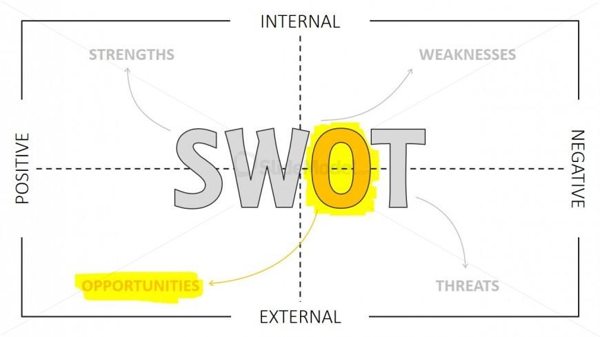 SWOT Analysis PowerPoint Template Opportunities Highlight
