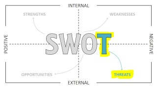 SWOT Analysis Template PPT Thin Design