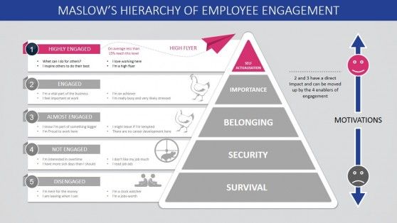 Self Actualisation Step Maslow's Employee Engagement for PowerPoint