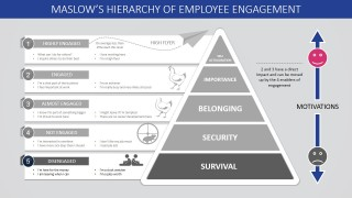 Maslow S Hierarchy Of Employee Engagement Powerpoint
