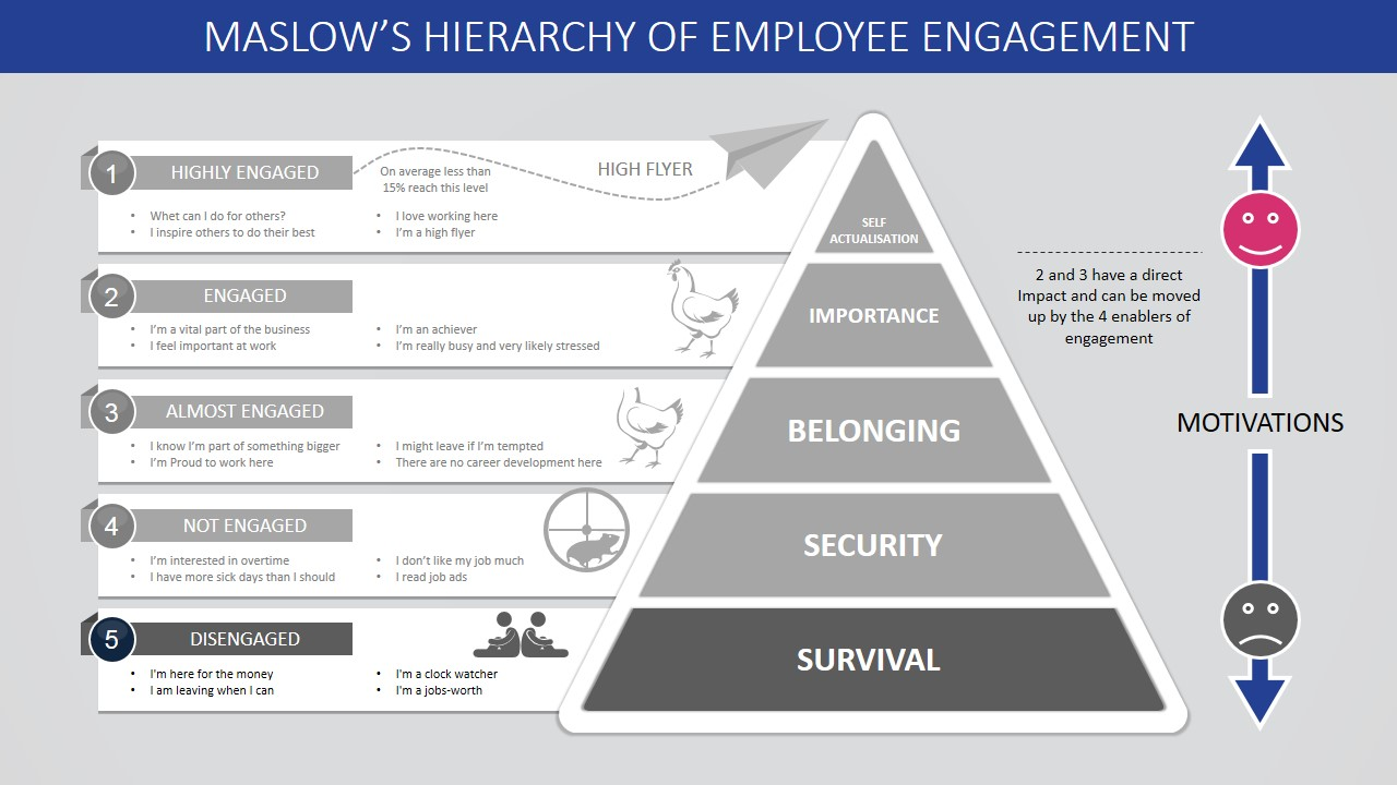 Maslow\'s Hierarchy of Employee Engagement PowerPoint Template ...