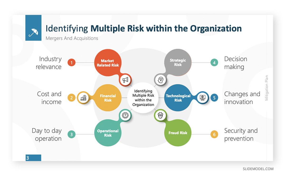 Risk Mitigation PPT Template