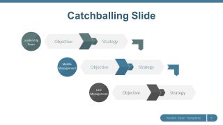Catchball Waterfall Style Diagram