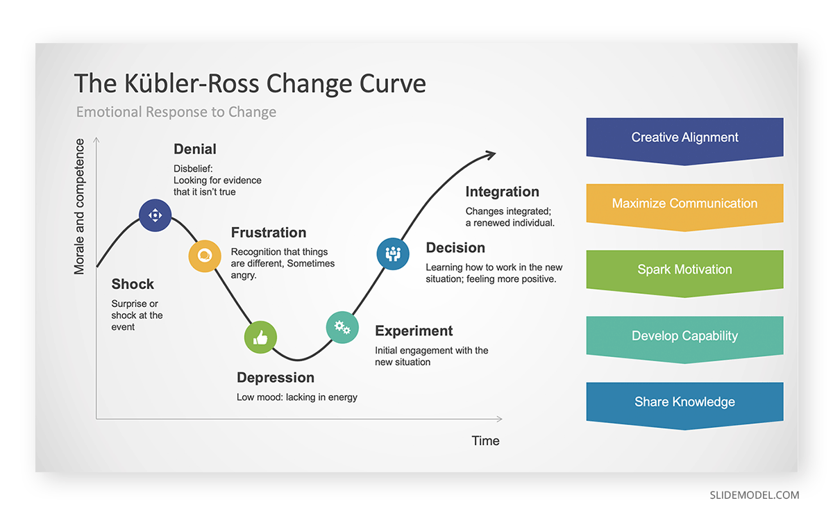 Kubler-Ross Change Curve PowerPoint Template