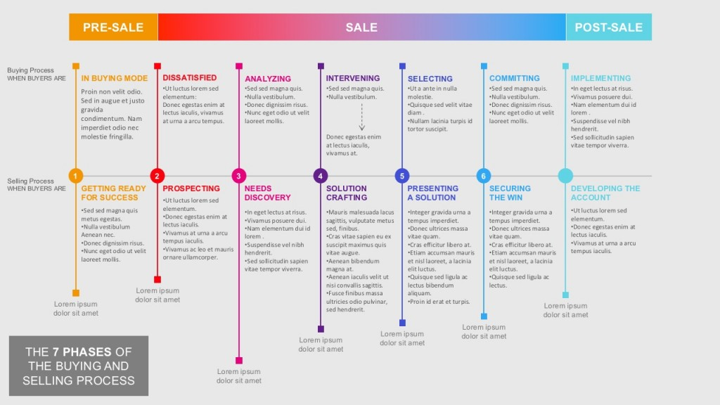 7 Steps of Buying and Selling Process template