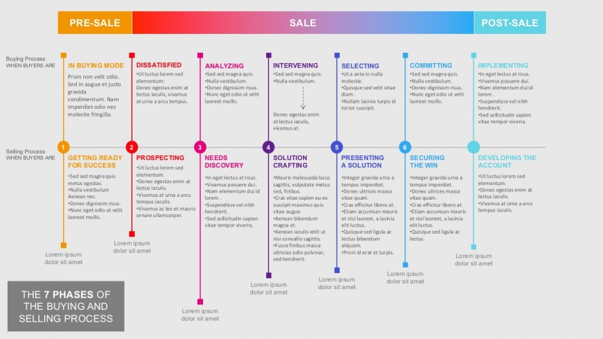 The Process Of Selling And Buying For PowerPoint Templates