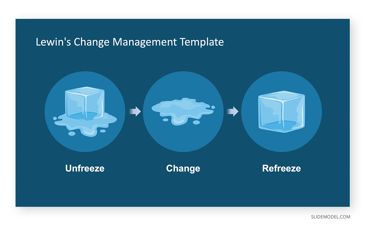 Lewin´s Change Management Model Ice Cubes PPT Template