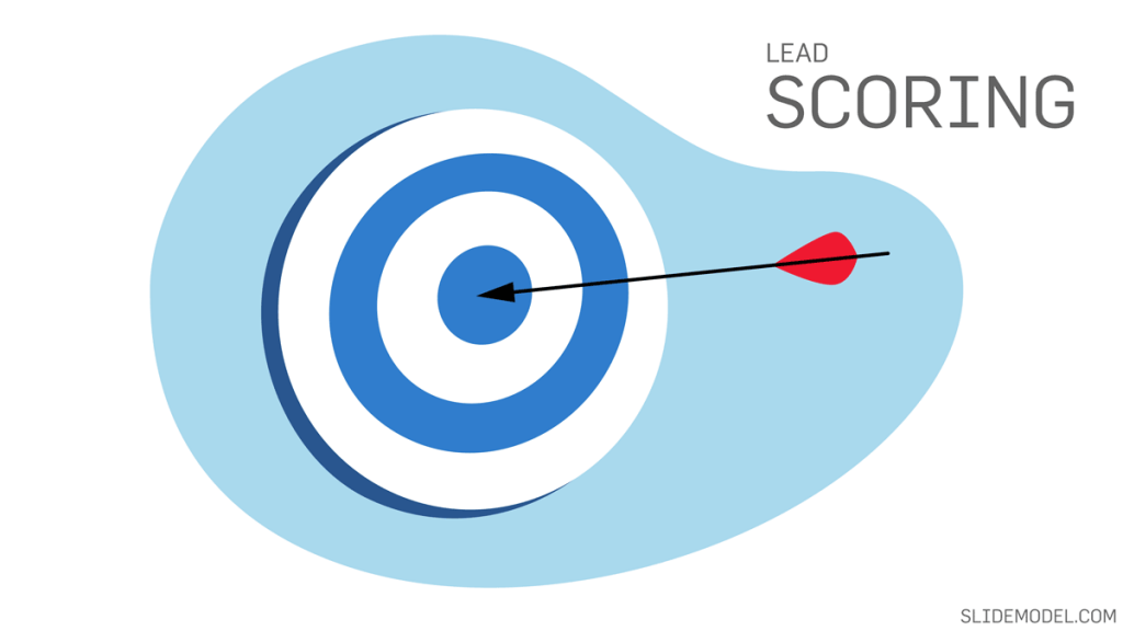 Lead Scoring illustration with a target goal
