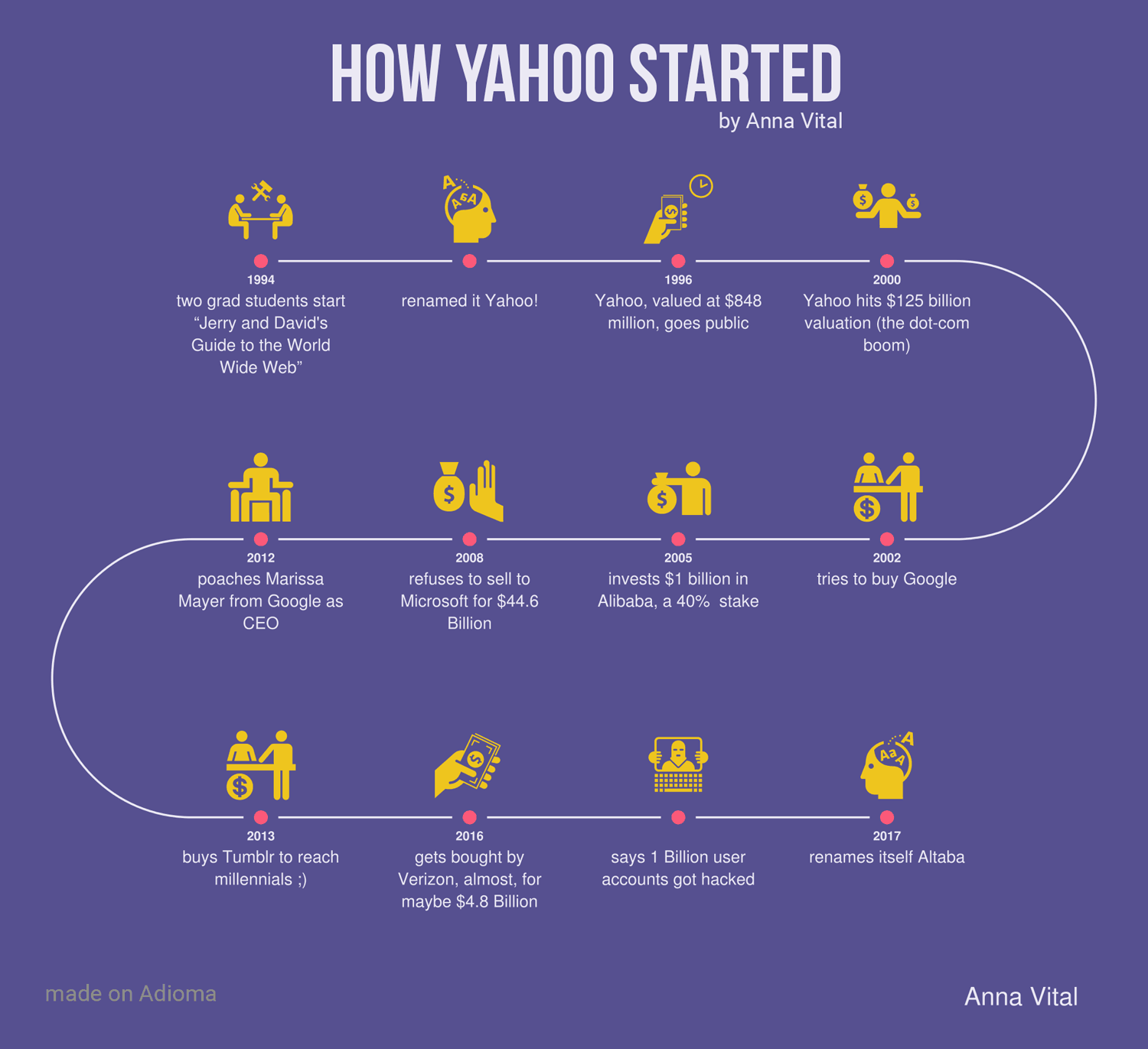 How Yahoo Started Infographics in Anna Vital