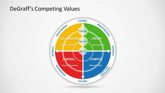 1221-01-degraff-competing-values-2