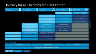 Orchestrated Data Center PowerPoint Template