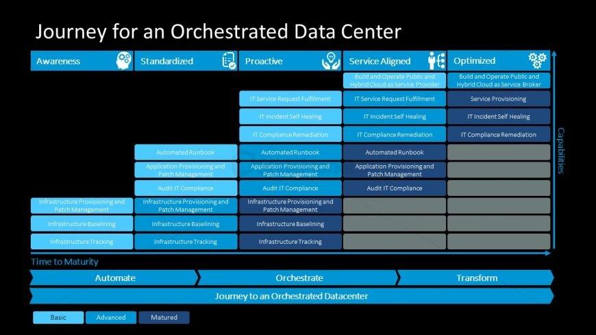 Capability Diagram of Data Center