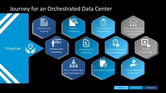Maturity Timeline for Data Center