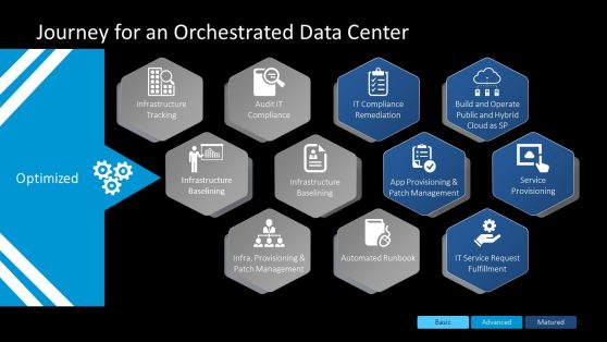 Orchestrated Data Center Template
