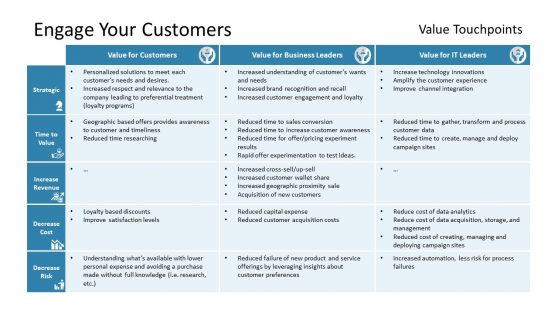 Chart of Business Touch Point for Customers
