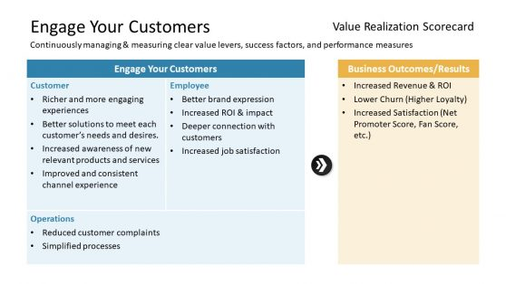 Digital Value Realization Scorecard Slide