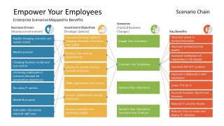 List of Business Drives for Employees