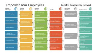 Benefit Dependency Presentation Layout