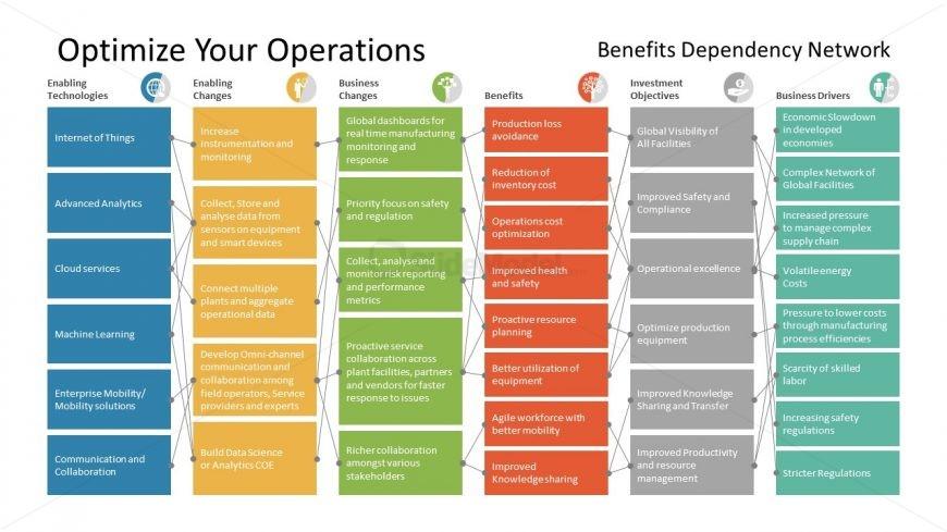 Enterprise Business Transformation Design
