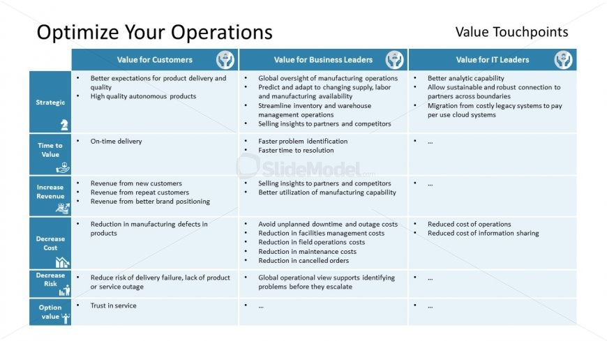 Chart Format of Optimization Touchpoints