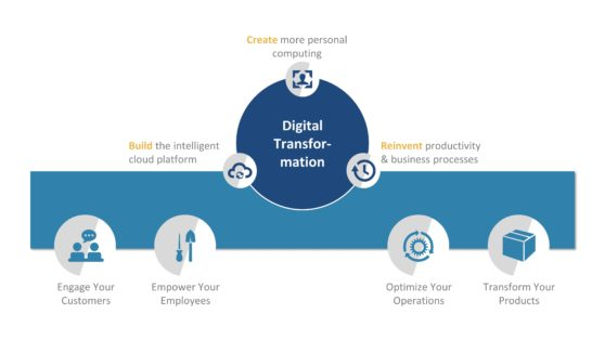 Three Units Cycle of Digital transformation