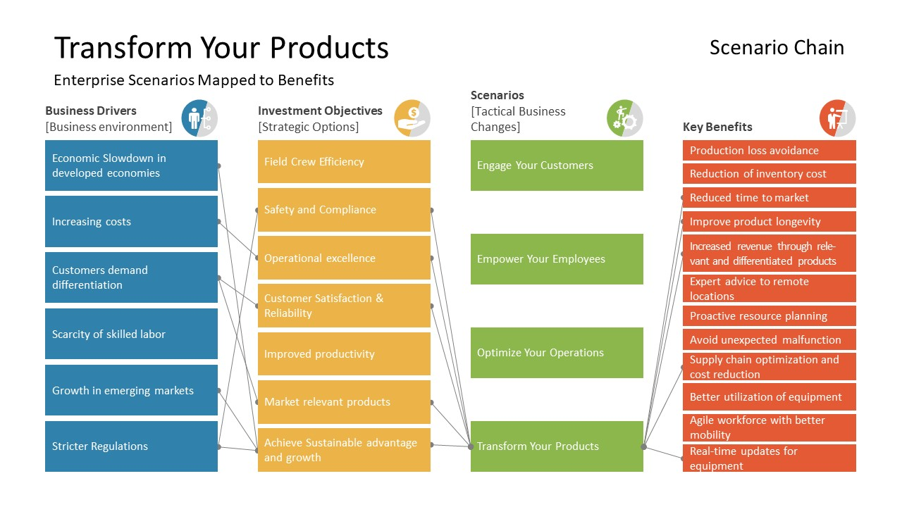 Vision of Product Transformation PPT