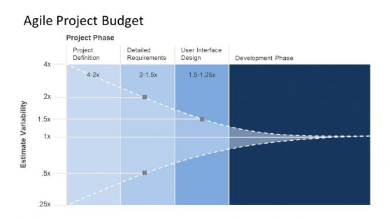 Estimate of Project Budget Extreme Programming