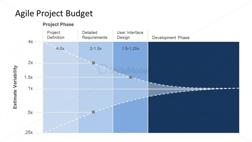 Flexible Budget of XP in Powerpoint