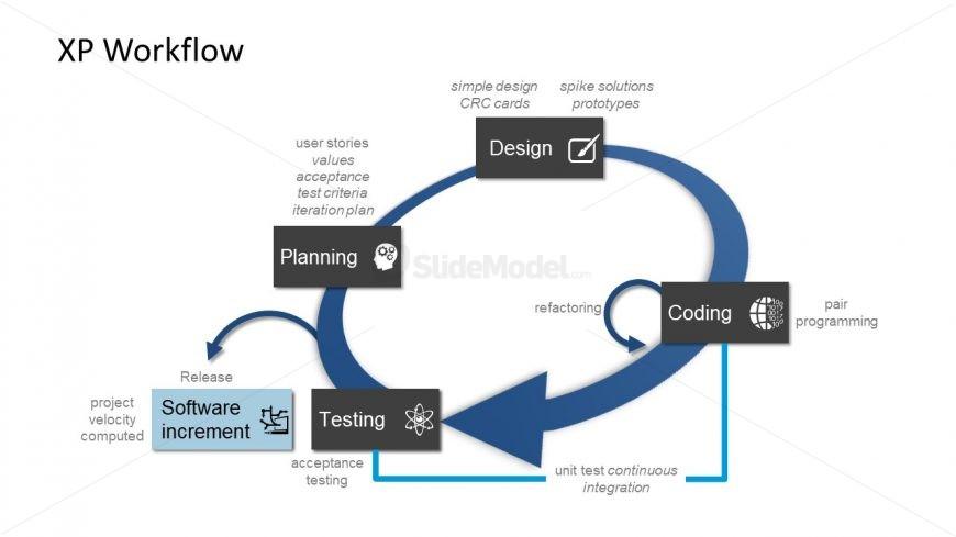 Extreme Programming Workflow Loop