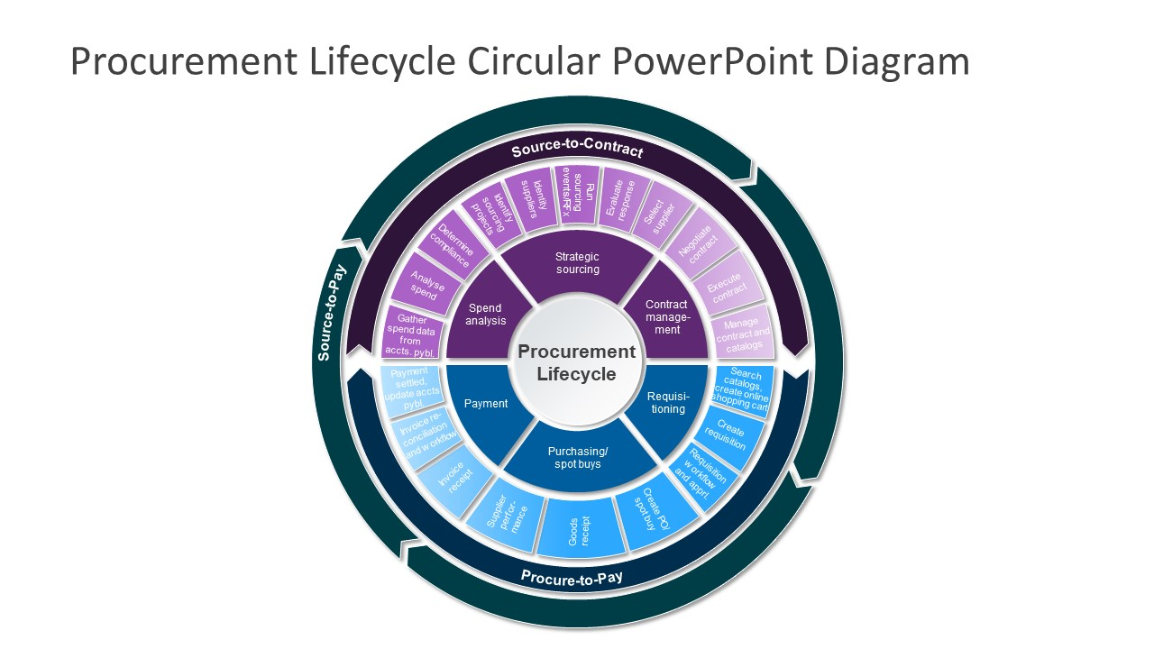 Presentation of Procurement Lifecycle
