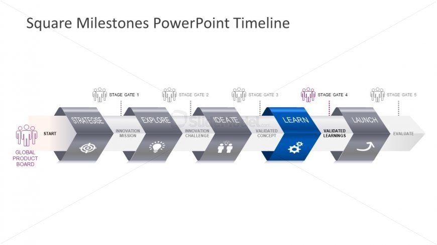 5 Stages of Milestone Timeline