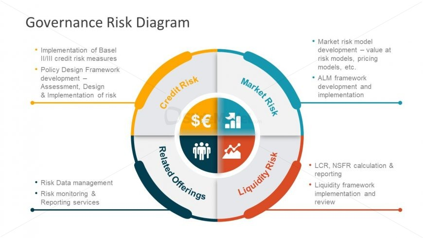 Template of Risk Governace