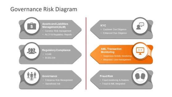 Diagram PowerPoint Risk AML