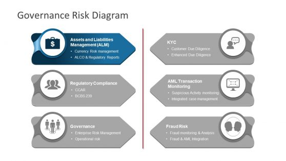 Infographic PowerPoint Risk Governance Model