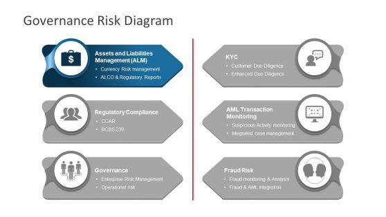 Infographic PowerPoint Risk Governance Model