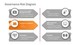Presentation of Risk Management