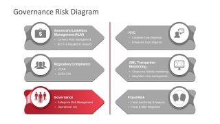 Governance Slide of Risk PowerPoint