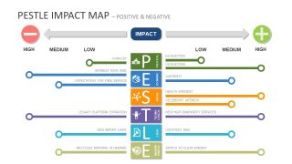 PESTEL Impact Map PowerPoint Templates