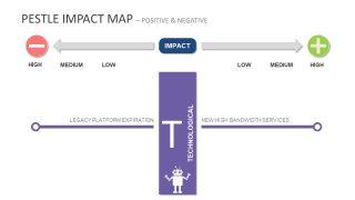 Technology Robot PESTEL Impact Map