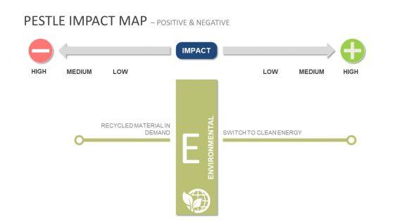 Environmental Impact PowerPoint PESTEL