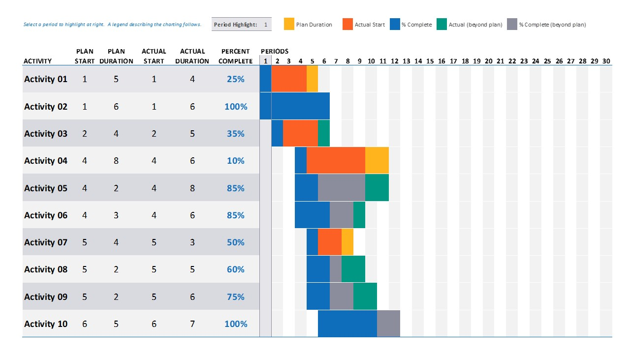 Editable Slide of Gantt Chart