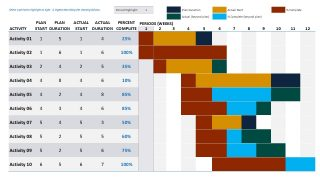 Editable Data-Driven Gantt Chart