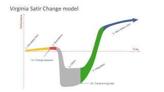 Virginia Satir's Change Model PowerPoint Diagram