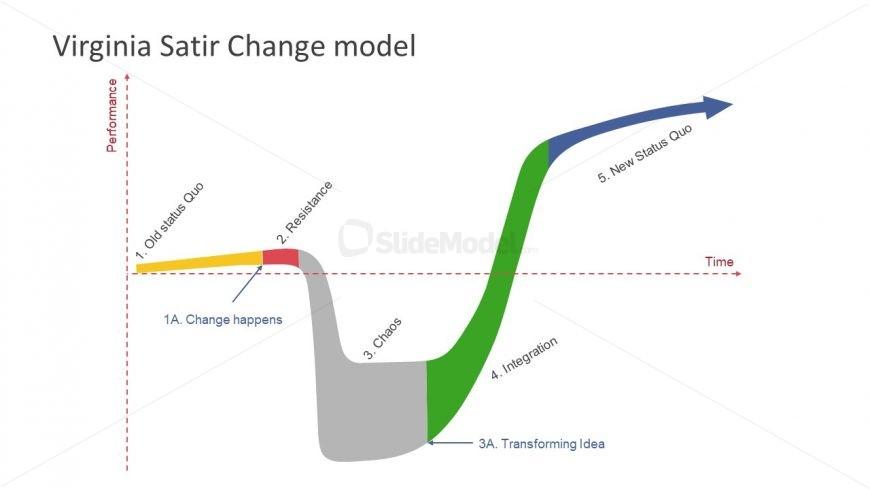 Graph of Change Management Model