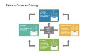 Evaluation of KPIs Scorecard