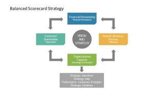 PowerPoint Chevron Segments for Management