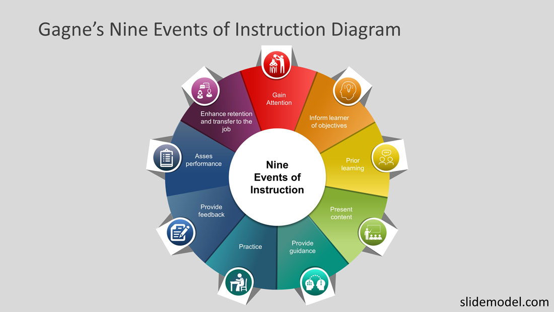 Gagnes Nine Events of Instruction PowerPoint Templates