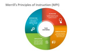 Merrills Principles of Instruction PowerPoint