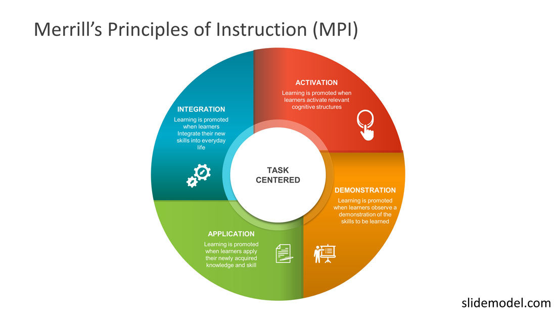 merrills principles instruction PowerPoint template