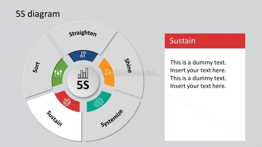 Presentation of Sustain 5S Framework